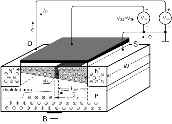 figure 25 n channel transistor mos with induced channel allowing the current transfer between the drain and source